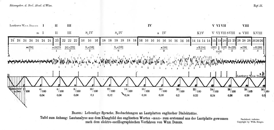 """Wilhelm Doegen, """"Zur Lautanalyse aus dem Klangbild des englischen Dialektwortes 'man', aus der Lautplatte gewonnen nach dem elektro-oszillographischen Verfahren"""", 1928"""